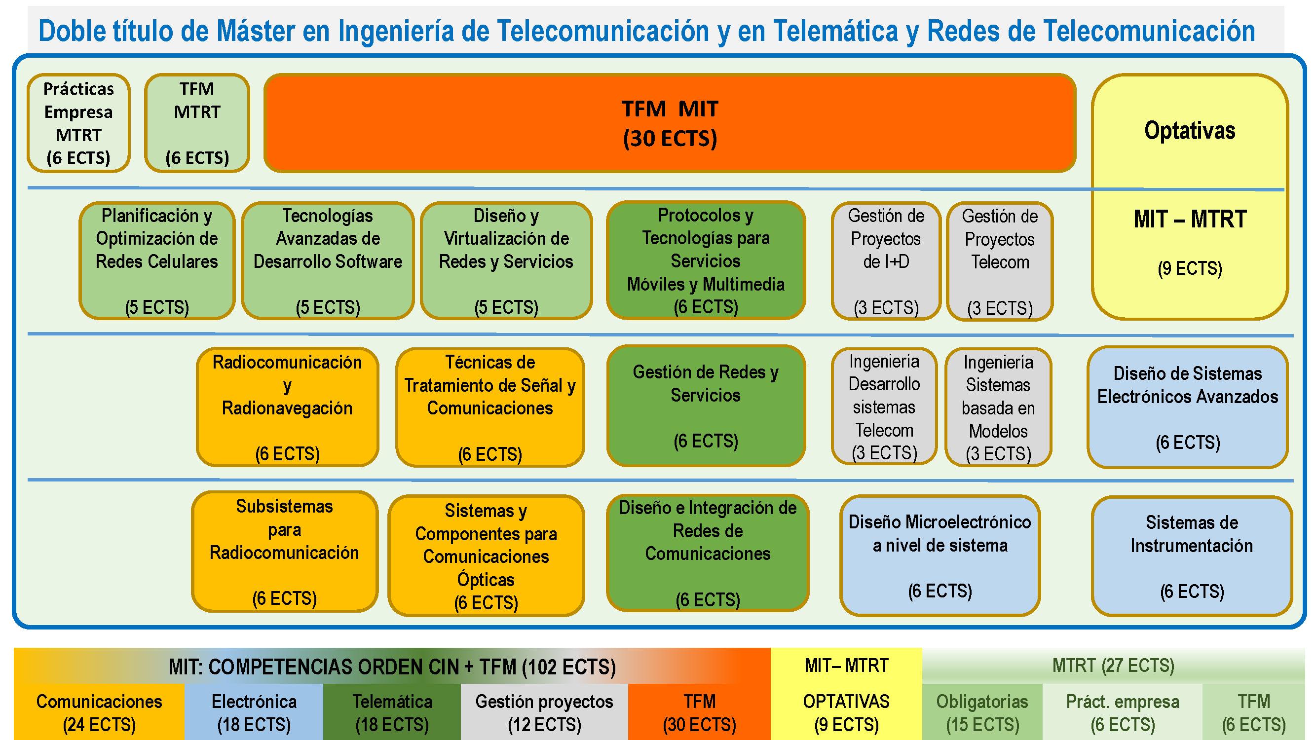 Calendario Etsit.Master Universitario En Ingenieria De Telecomunicacion Master