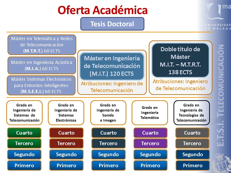 E.T.S.I. DE TELECOMUNICACIÓN - Oferta Académica - Universidad de Málaga