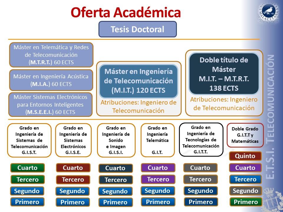 Calendario Etsit.E T S I De Telecomunicacion Oferta Academica Universidad De Malaga
