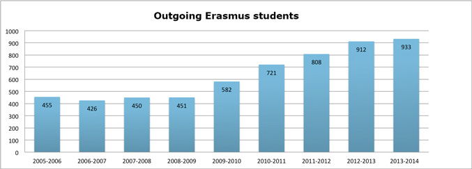 Erasmus University Of Malaga