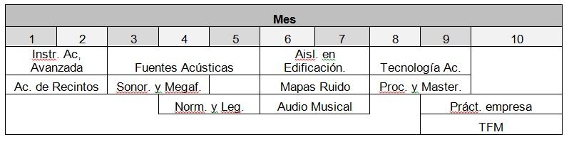 Calendario Etsit.Master Universitario En Ingenieria Acustica Calendario Y Horarios